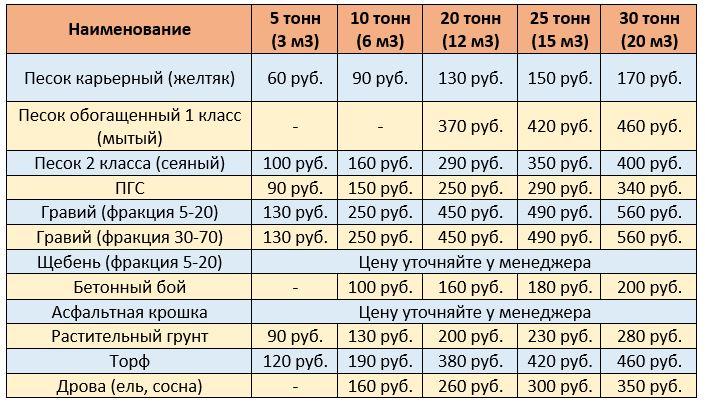 Цены на сыпучие строительные материалы в Борисове